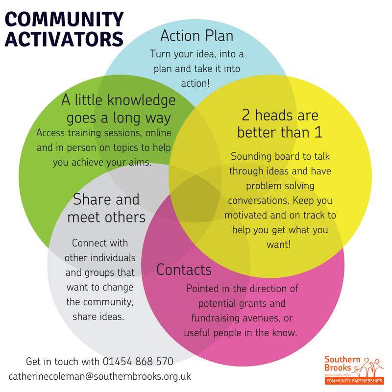 Community Activators