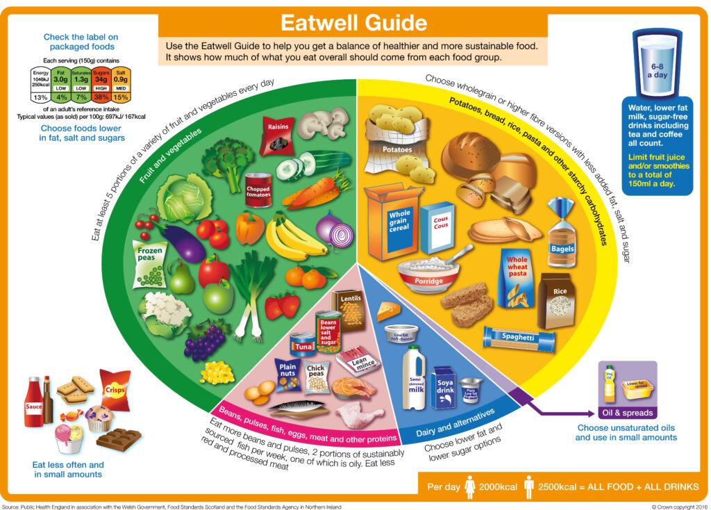 Eatwell_guide_600dpi